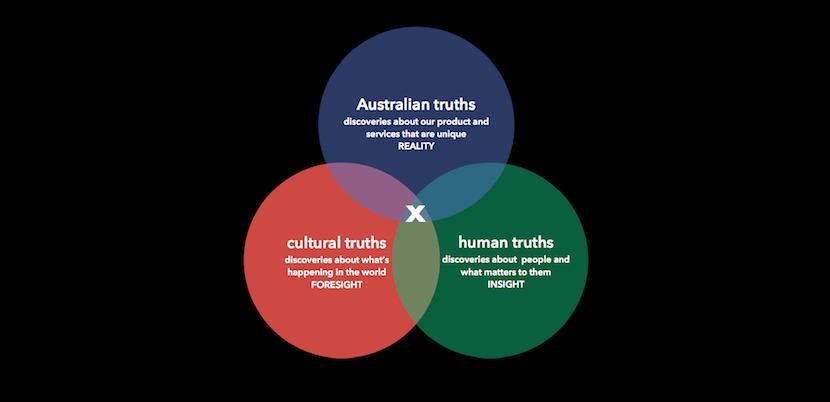 australia circles